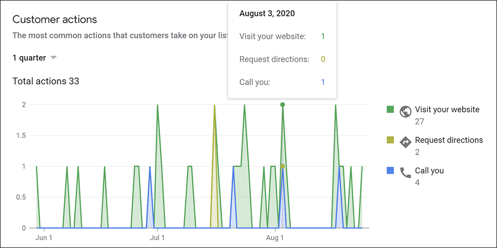 Graph from Google My Business showing what actions customers took.