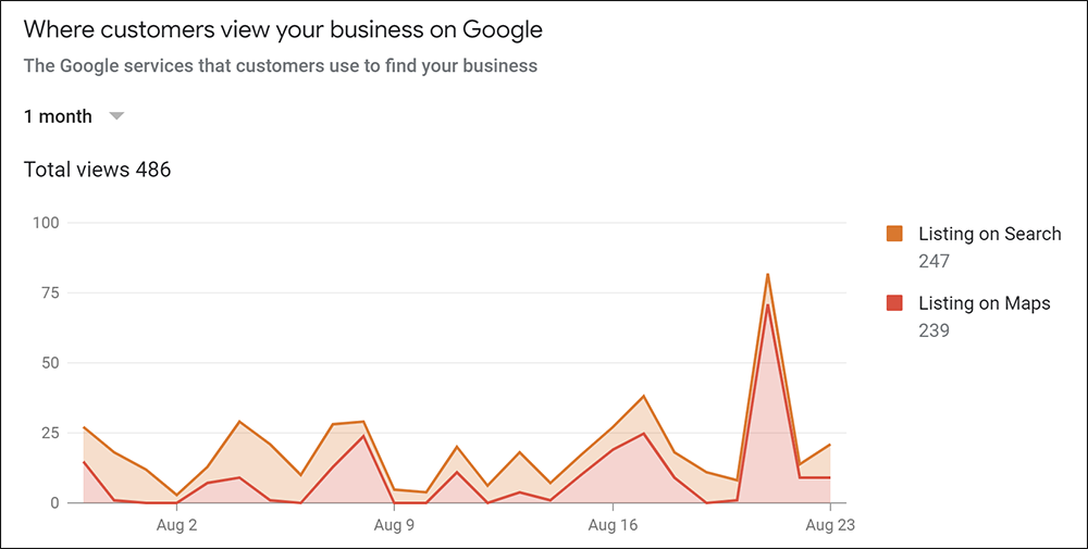 Google My Business graph of where customers view your listing