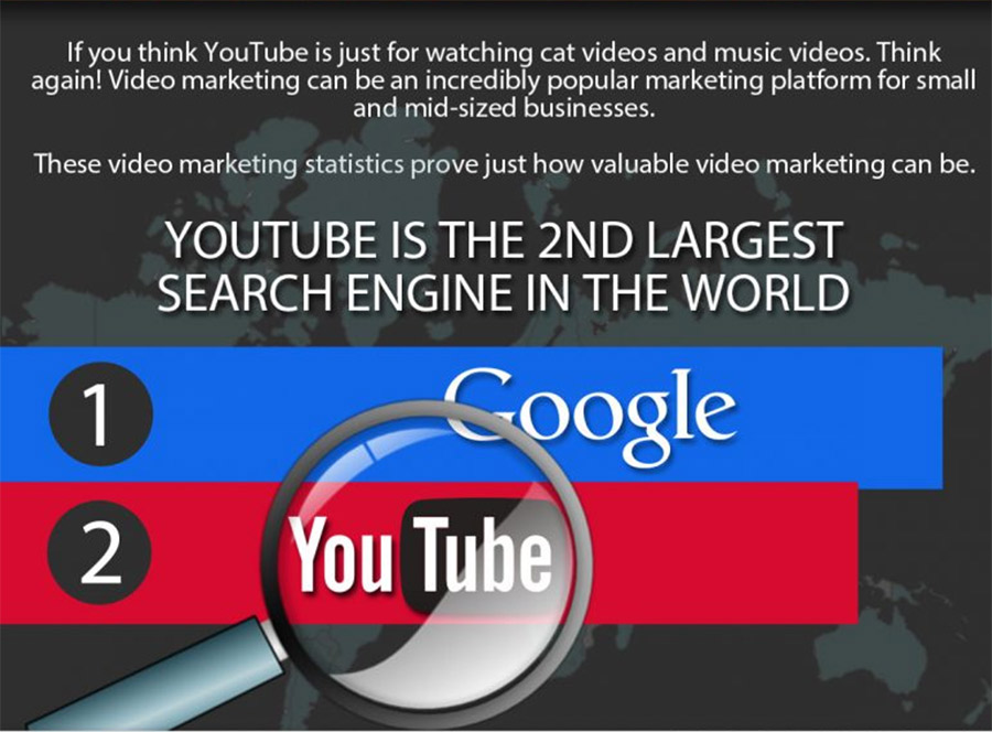 Why You Need to Market and Optimize Your Videos